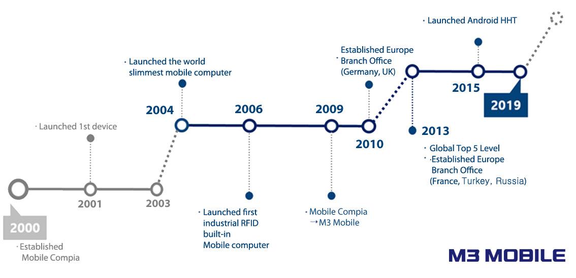 M3 Mobile - инфографика с история на компанията